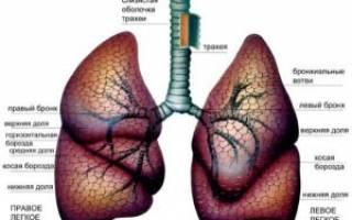 Болят легкие от сигарет